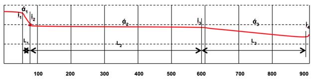 Локация участков падения контрольного тока в трубопроводе